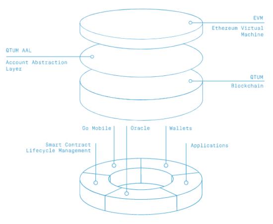 ринцип использования уровней абстракции аккаунта