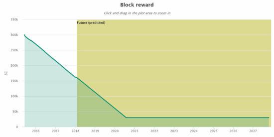 График изменения вознаграждения