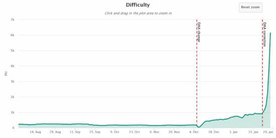 График изменения сложности