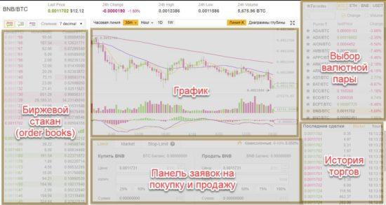 binance trading basic