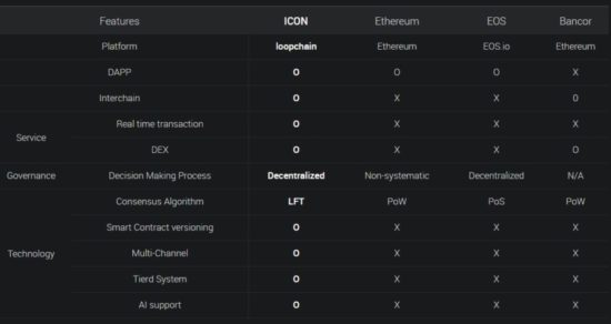 ICON - Сравнительные анализ с аналогичными проектами